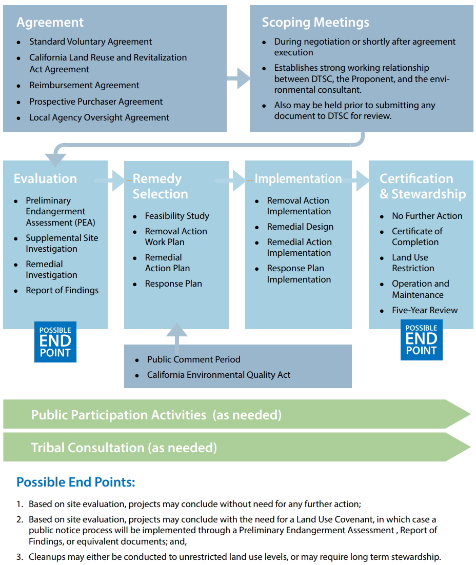 DTSC's Voluntary Agreements - Assessment & Cleanup Process Diagram