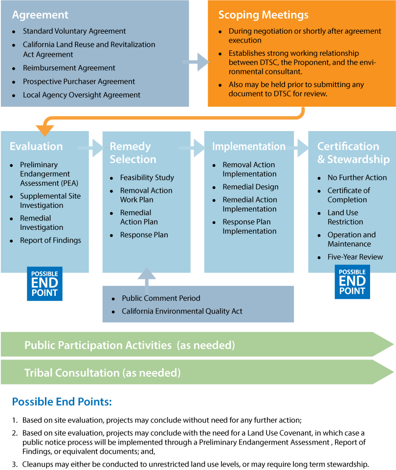 Voluntary Agreements Assessment Cleanup Process Diagram