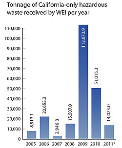 Tonnage of California-only hazardous waste received by WEI per year
