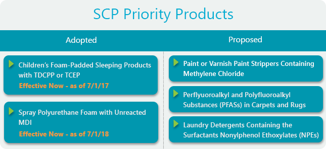 Priority Products Table_6-29-18