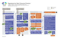 Regulations for Safer Consumer Products