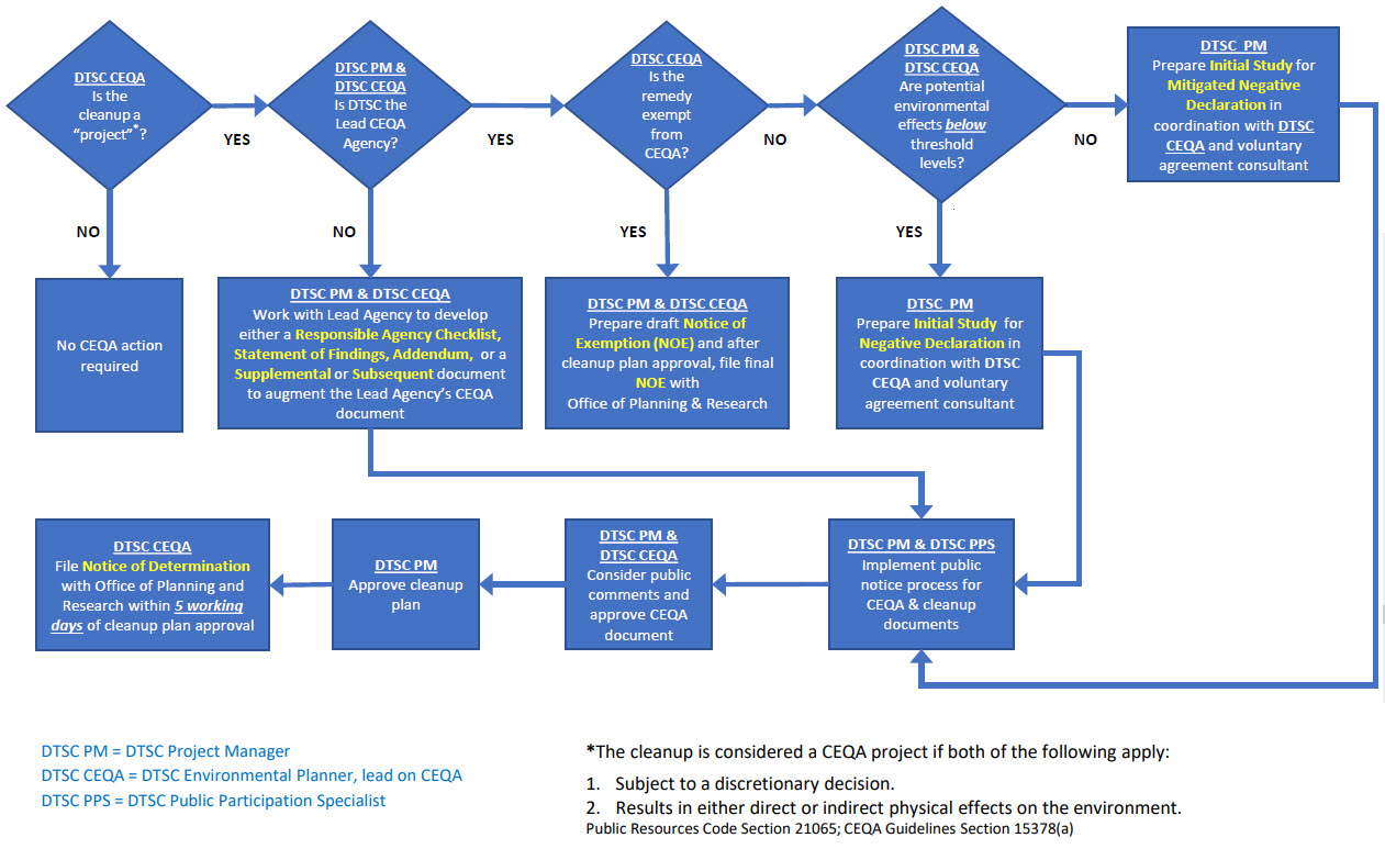 CEQA Process Quick Reference Guide for Voluntary Agreements Diagram