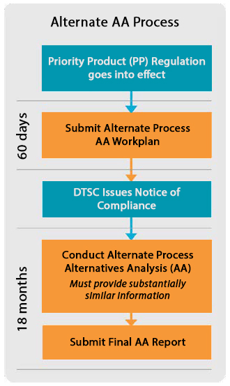 Alternate AA Process: 1) Priority Product (PP) Regulation goes into effect. 2) Submit Alternate Process AA Workplan (60 days). 3) DTSC Issues a Notice of Compliance. 4) Conduct Alternate Process Alternatives Analysis (AA) (Must provide substantially similar information). 5) Submit Final AA Report. Timeframe for 4 & 5 is 18 months.