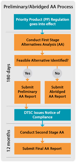 """Preliminary/Abridged AA Process: 1) Priority Product (PP) Regulation goes into effect. 2) Conduct First Stage Alternatives Analysis (AA). 3 Feasible Alternative Identified (180 days)? a) If """"Yes,"""" then: Submit Preliminary AA Report. b) If """"No,"""" then: Submit Abridged AA Report. 4) DTSC Issues a Notice of Compliance. 5) Conduct Second Stage AA. 6) Submit Final AA Report. 5 & 6 timeframe is 12 months."""