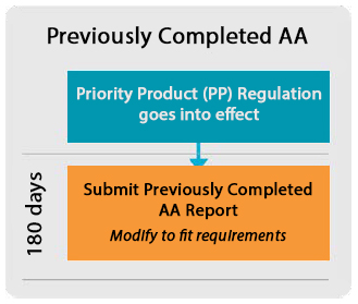 Previously Completed AA: 1) Priority Product Regulation goes into effect. 2) Submit Previously Completed AA Report (180 days) (Modify to fit requirements).