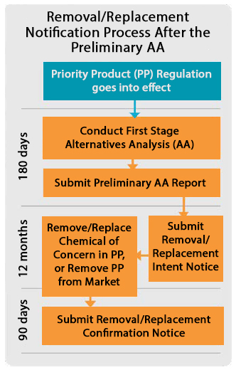 Removal/Replacement Notification Process After the Preliminary AA: 1) Priority Product (PP) Regulation goes into effect. 2) Conduct First Stage Alternatives Analysis (AA). 3) Submit Preliminary AA Report. Timeframe for 2 & 3 is 180 days. 4) Submit Removal/Replacement Intent Notice. 5) Remove/Replace Chemical of Concern in PP, or Remove PP from Market. Timeframe for 4 & 5 is 12 months. 6) Submit Removal/Replacement Confirmation Notice (90 days).