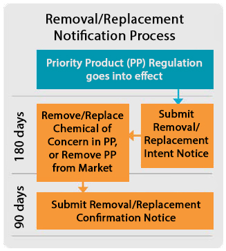 Removal/Replacement Notification Process: 1) Priority Product (PP) Regulation goes into effect. 2) Submit Removal/Replacement Intent Notice. 3) Remove/Replace Chemical of Concern in PP, or Remove PP from Market. Timeframe for 2 & 3 is 180 days. 4) Submit Removal/Replacement Confirmation Notice (90 days).